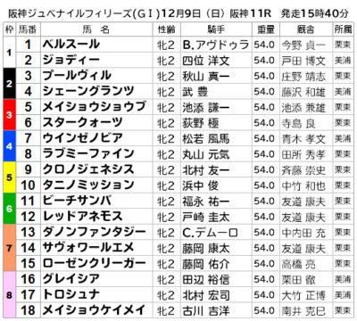 阪神JFの枠順