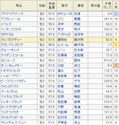 NHKマイルC出走予定メンバー