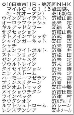 NHKマイルC 2020 出走予定メンバー