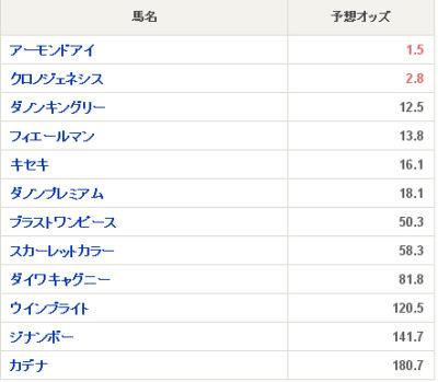 2020天皇賞(秋)出走予定馬と予想オッズ