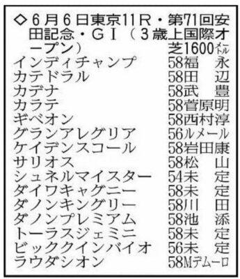 2021安田記念出走予定馬